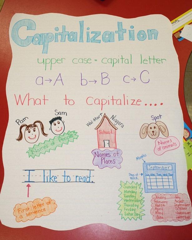 capitalization: Anchor Charts, Capitalization Anchor, Capitalization Chart, Anchor Chart Use, School Stuff, Anchor Chart I, Capitalization Great Anchor, Charts Poems, Charts Posters