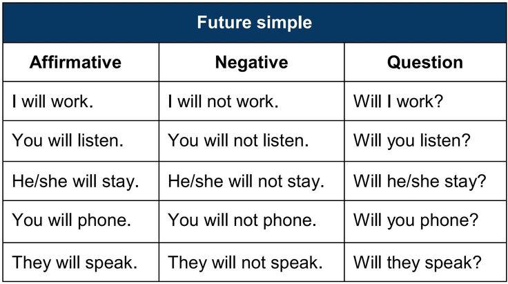 Inglés práctico, gratis; noticias de interés: Future simple in English | Futuro simple en inglés