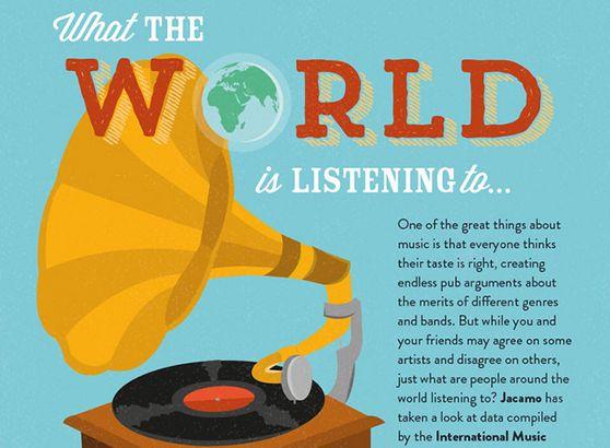Infografía: Consumo de géneros de música en el mundo
