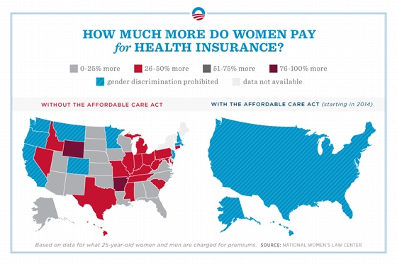 Insurance companies can charge a woman up to double what a man pays for the same policy—an unfair practice that the Affordable Care Act will end by 2014