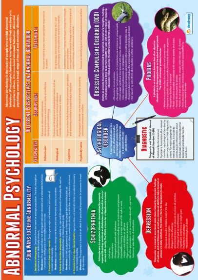Abnormal Psychology Poster