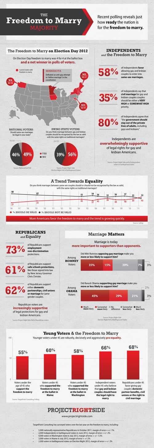 Post image for Amazing Infographic Explains Why Supporting Same-Sex Marriage Is Important — To Republicans