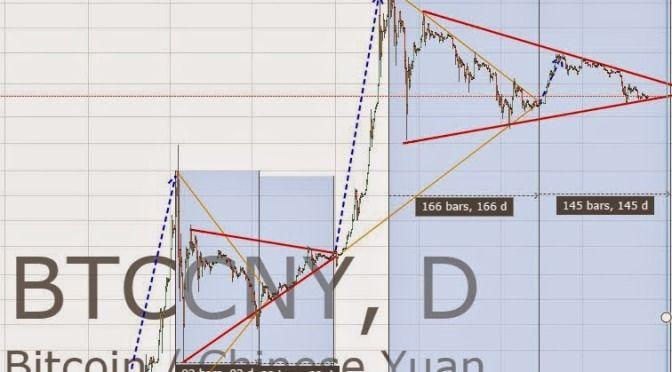 Bitcoin price chart (BTCCHINA:BTCCNY) breackouts triangles