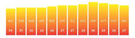 Sunshine Hours in Cape Verde (Average)