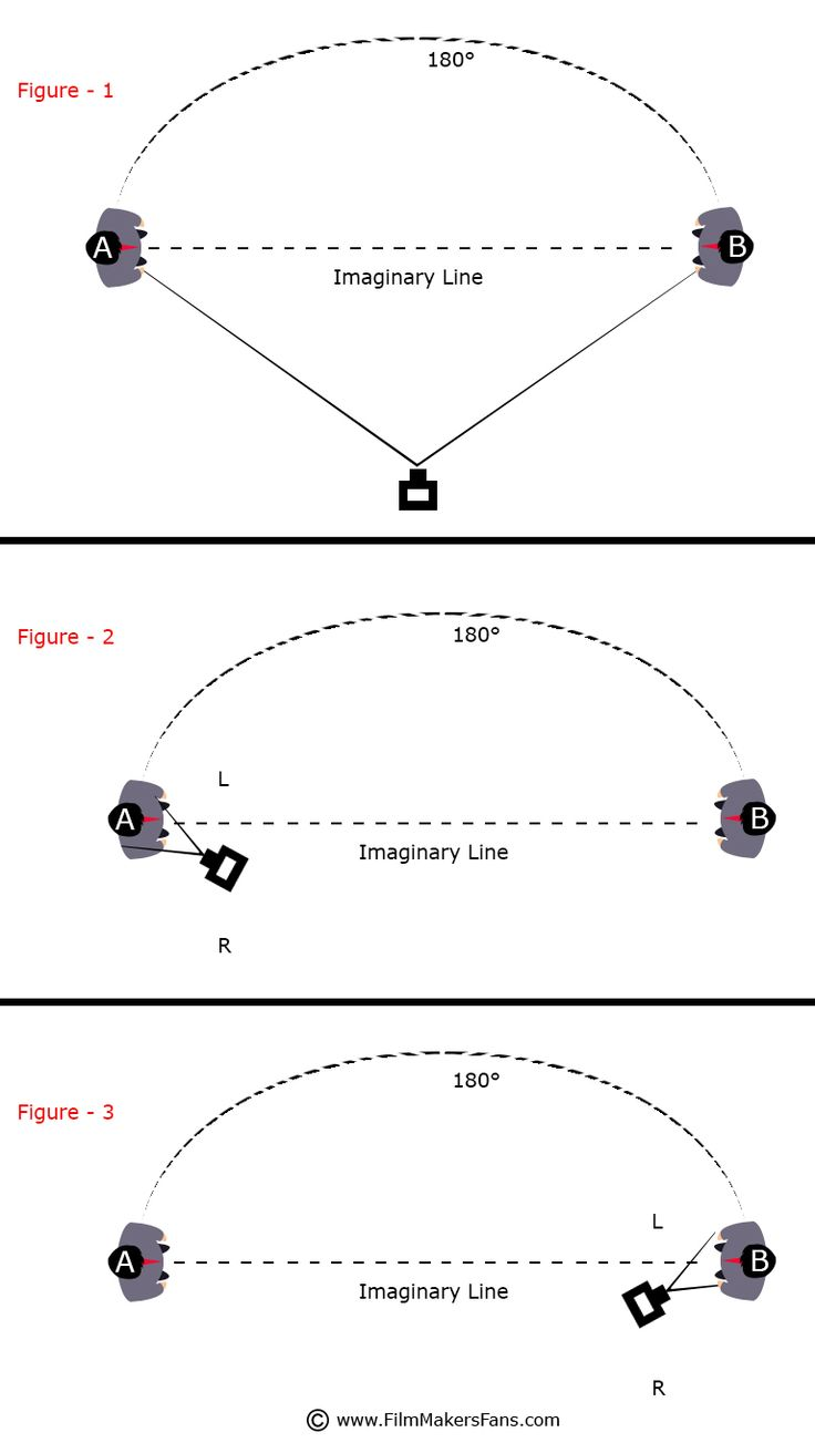 What is called the 180 degree rule in Filmmaking? Revealing here about its practicability explanation
