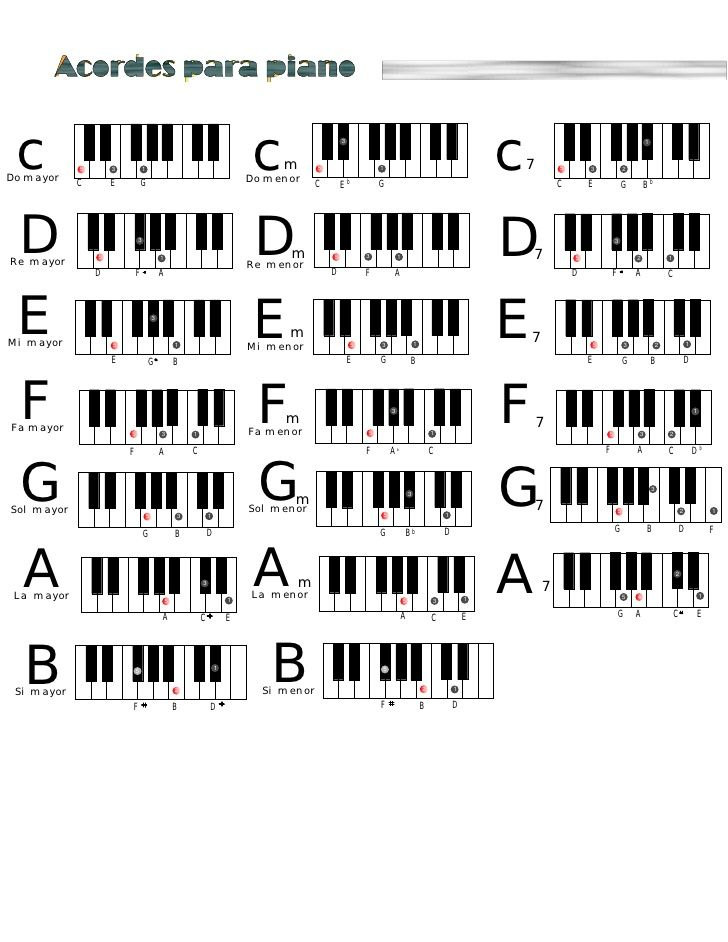 Acordes Para Piano Cdo Mayor 5 C 3 E Piano Music Piano Music Lessons Piano Chords