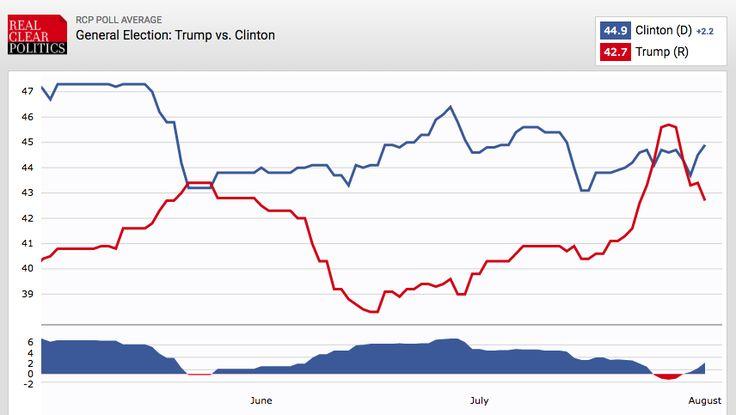 Hillary Clinton's poll vault is here