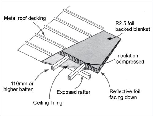 Insulation A Cross Section Diagram Of A Roof Beneath The