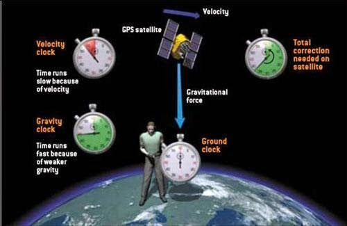 gps relativity - Google 검색
