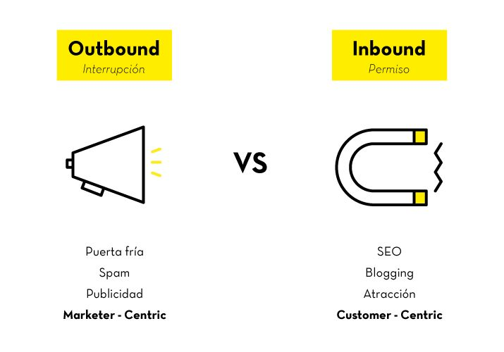 Sácate las dudas sobre el Outbound Marketing y el Inbound Marketing. #PBSNicaragua #ArticulodeInteres #Marketing