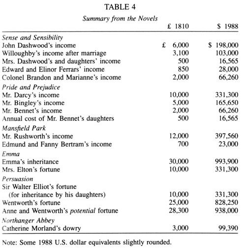 How much was Mr.Darcy worth? A Financial Analysis of the characters of Jane Austen