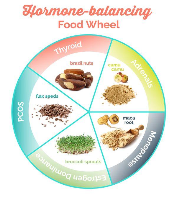 Lower Estrogen Naturally Foods