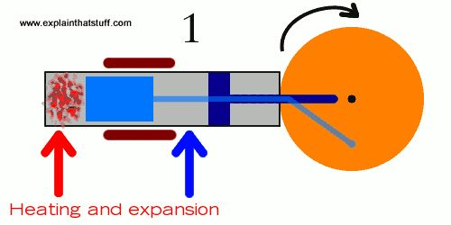How Does A Stirling Engine Work A Simple Animation Of A