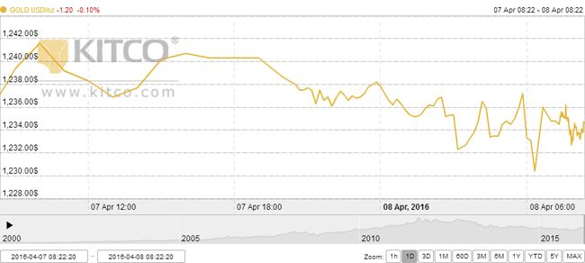Gold Slightly Lower As World Stock Markets Rebound