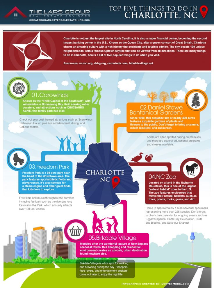 Top Five Things to Do in Charlotte, NC Infographic