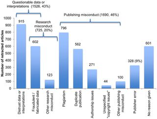 Retracted articles in scholarly literature