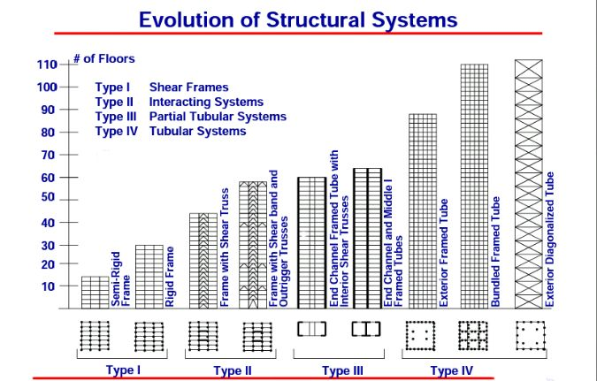 evolution of skyscrapers The study uses genetic evolutionary algorithms to predict urban growth,  the  algorithm not only predicts the number of skyscrapers in a.