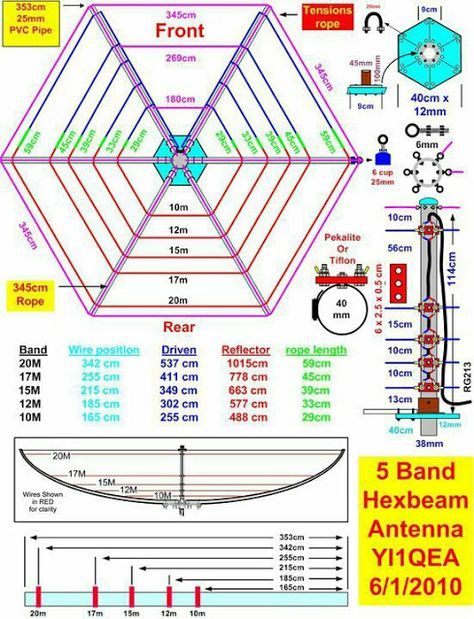 Hex beam antenna cheat sheet for ham radio. Fiberglass Tubes, Wire, and Rope available at http://www.mgs4u.com/hexbeam-kit.htm