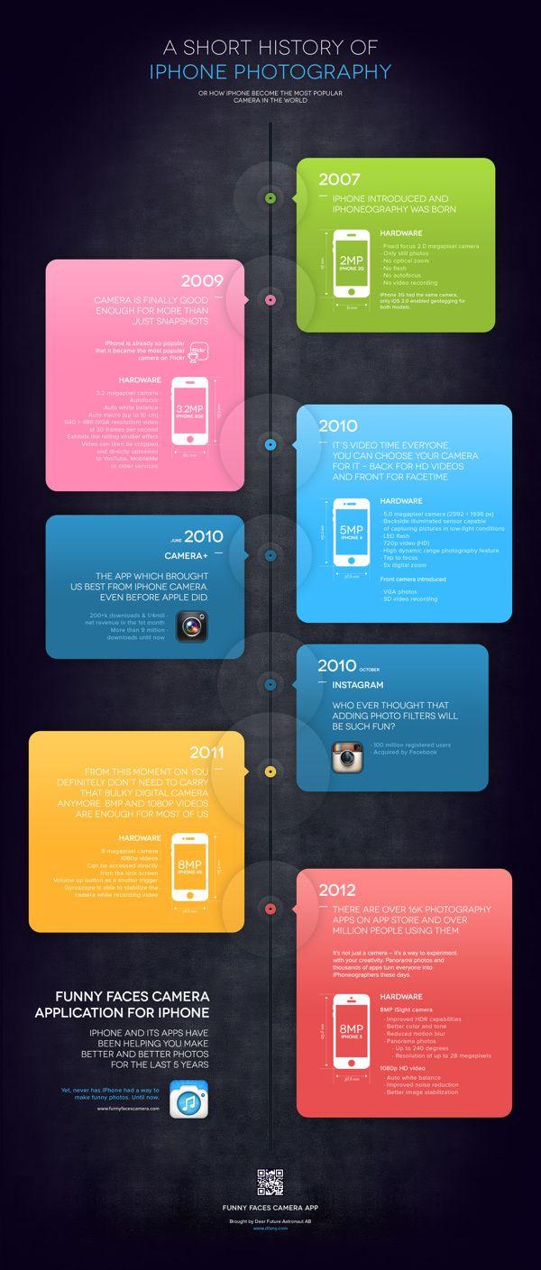 A Short History of iPhone Photography by DFA NY , via Behance