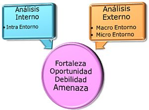 Imagen: Análisis Interno y Externo