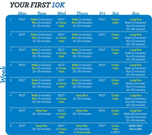 I want to run a 10k so bad! Here's a beginner's guide to training for your first. Seems impossible to me right now. I guess that kind of attitude WON'T get it done!