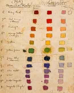 MARGARET PRESTON'S COLOUR-MUSIC SCALE, c1917-18,  private sketchbook