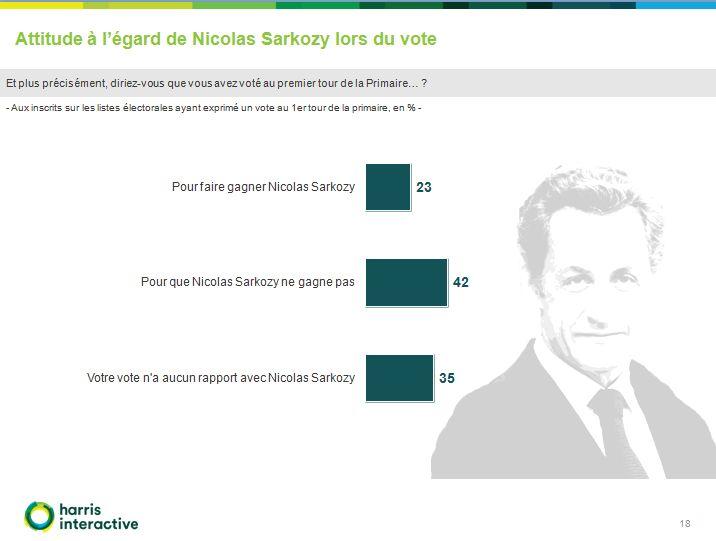 Selon notre sondage Public Sénat/LCP réalisé par l'Institut Harris Interactive, 42% des personnes interrogées reconnaissent avoir voté au premier tour pour que Nicolas Sarkozy ne gagnent pas la primaire.