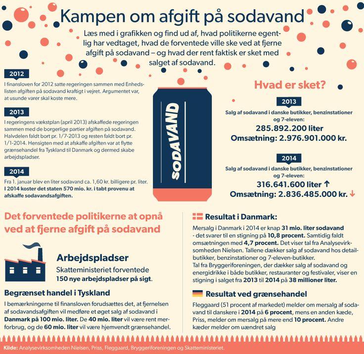 SODAVANDSAFGIFT. GRAFIK Kampen om afgift på sodavand Se i tekst og tal hvad politikerne håbede at opnå med at fjerne afgift på sodavand. Og se hvordan det er gået ind til videre. D. 19/1 2015