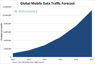 BII global mobile data traffic forecast