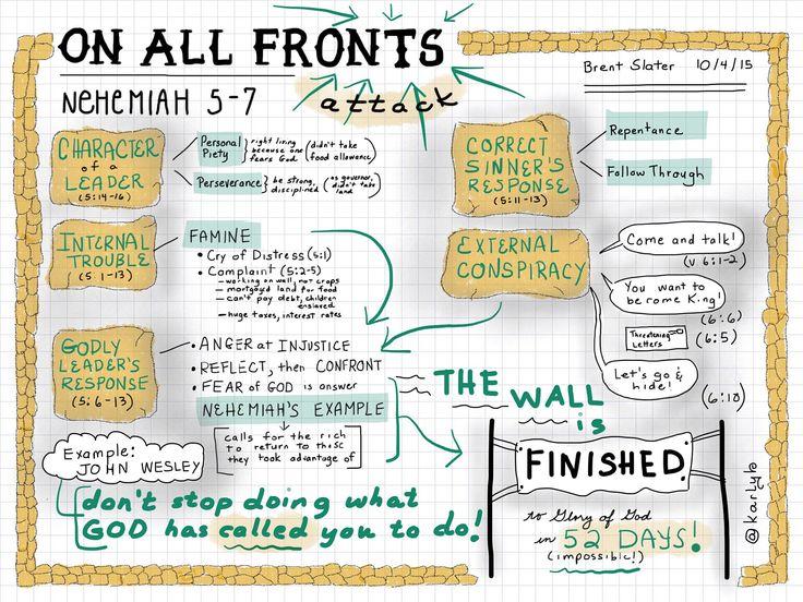 https://flic.kr/p/zVqD4b | Sermon Sketchnotes