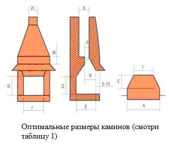 оптимальные размеры камина