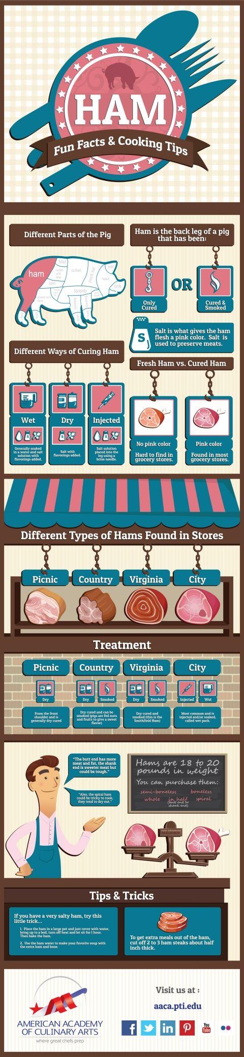 Ham facts & Cooking tips | aaca.pti.edu