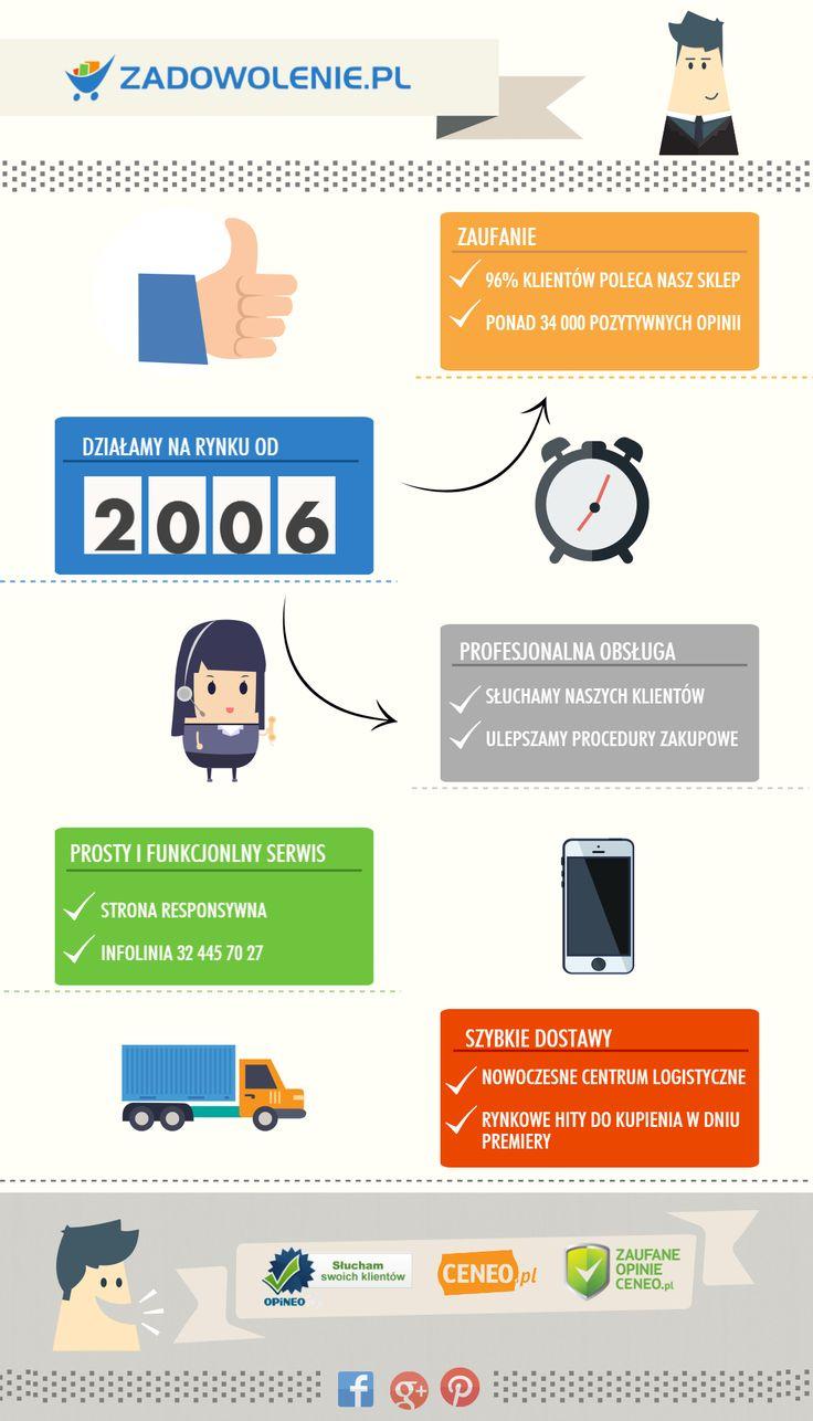 About us (www.zadowolenie.pl) #infografika