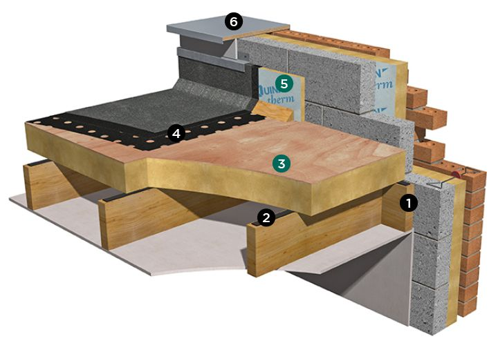 Flat roof: timber deck insulated above joists - Quinn Building Products -1 Timber deck -2 Vapour resistant sealant strip -3 Quinn Therm QRFR-PLY boards -4 Waterproofing layer -5 QRFR boards -6 Capping