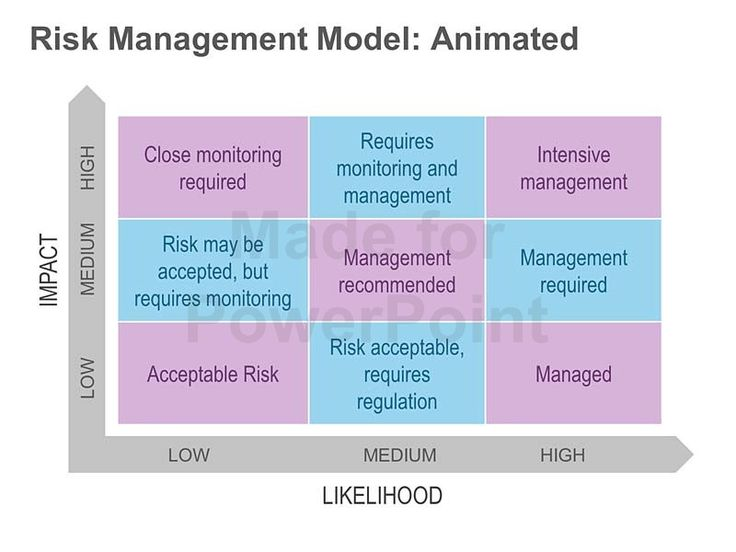 Mer enn 25 bra ideer om It risk management på Pinterest - project risk assessment