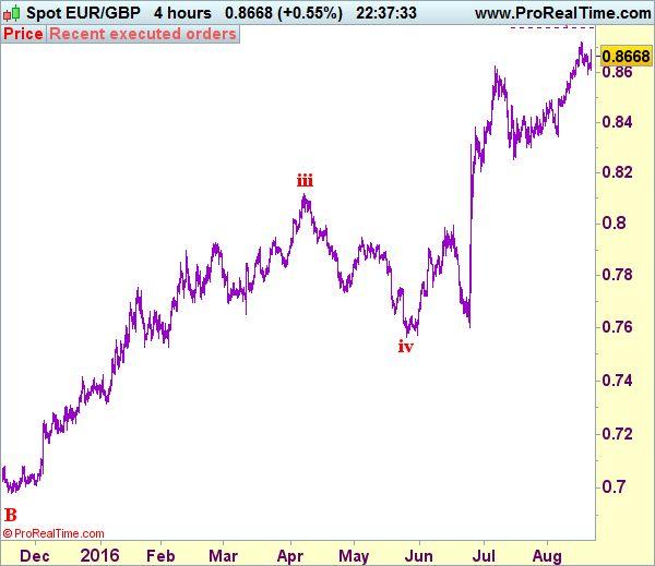 Commerce Concept: EUR/GBP - Maintain brief entered at zero.8670 - http://worldwide-finance.net/analysis/commerce-concept-eurgbp-maintain-brief-entered-at-zero-8670