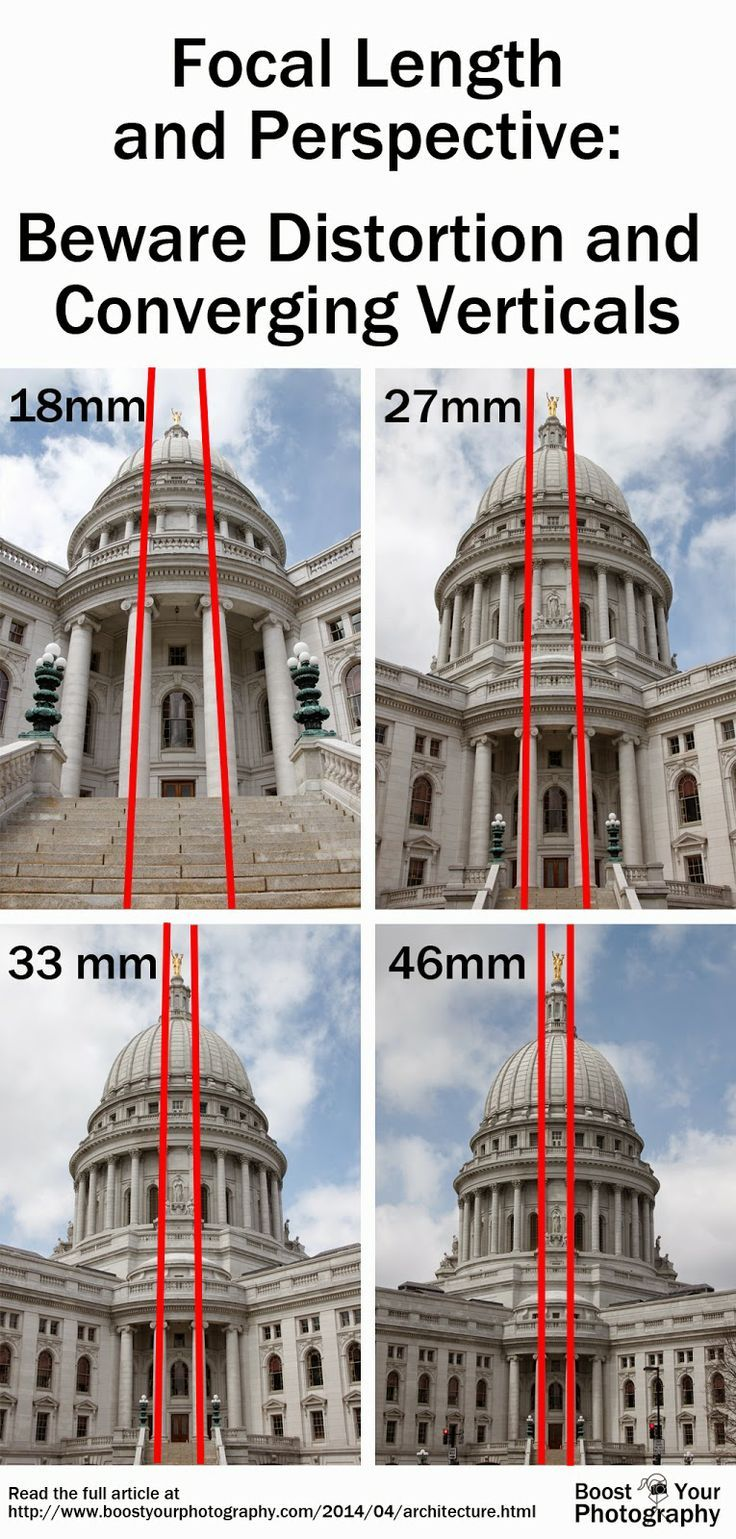 Focal lengh and prospective Beware distortion and converging verticals Conversione prospettica delle linee cadenti