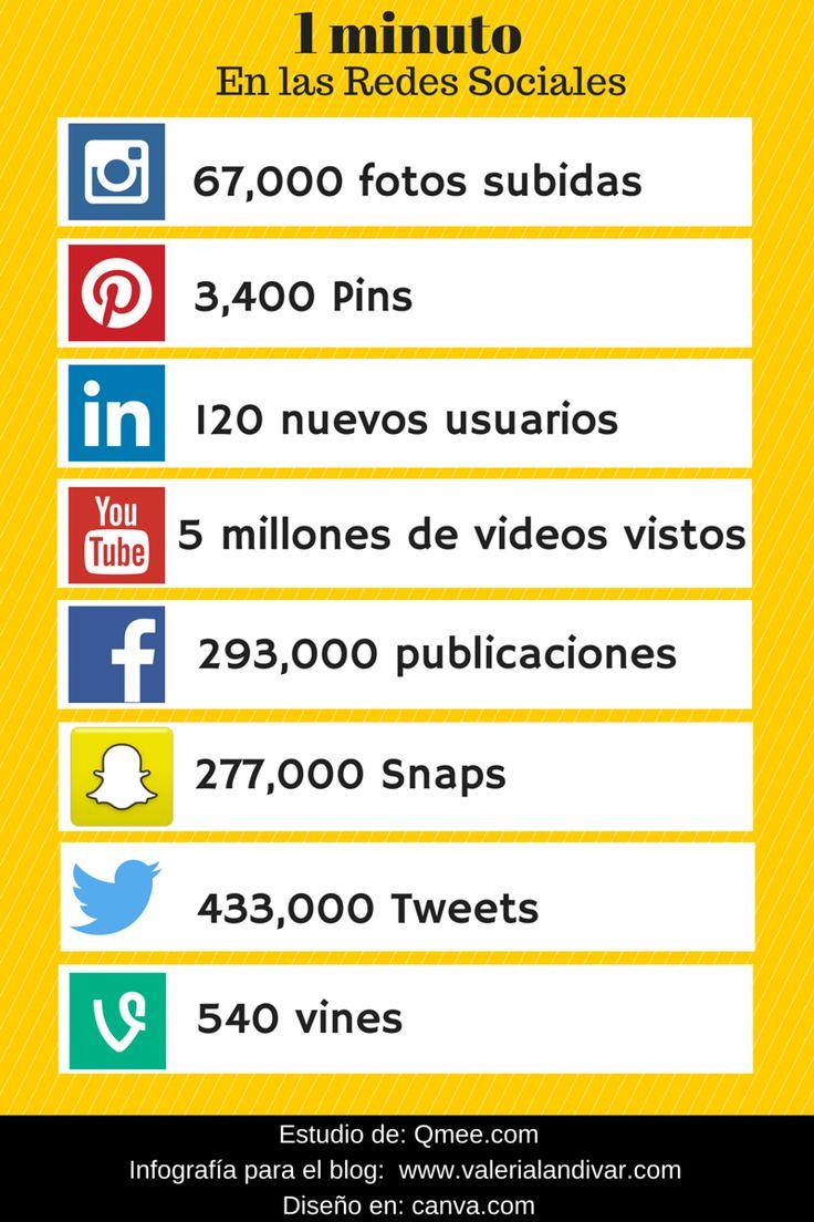 ¿Qué pasa en un minuto en las #RedesSociales ? #infografia
