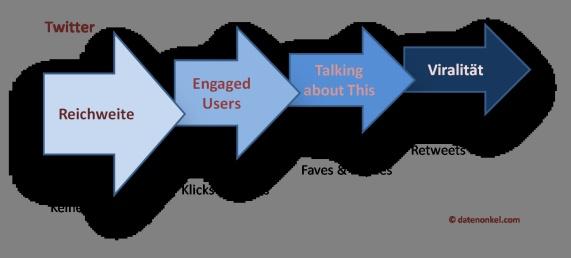 Engagement auf Twitter   http://www.futurebiz.de/artikel/ideale-posting-zeitpunkte-facebook-twitter/