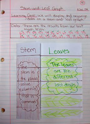 Runde's Room: Math Journal Sundays  Stem and Leaf Notes