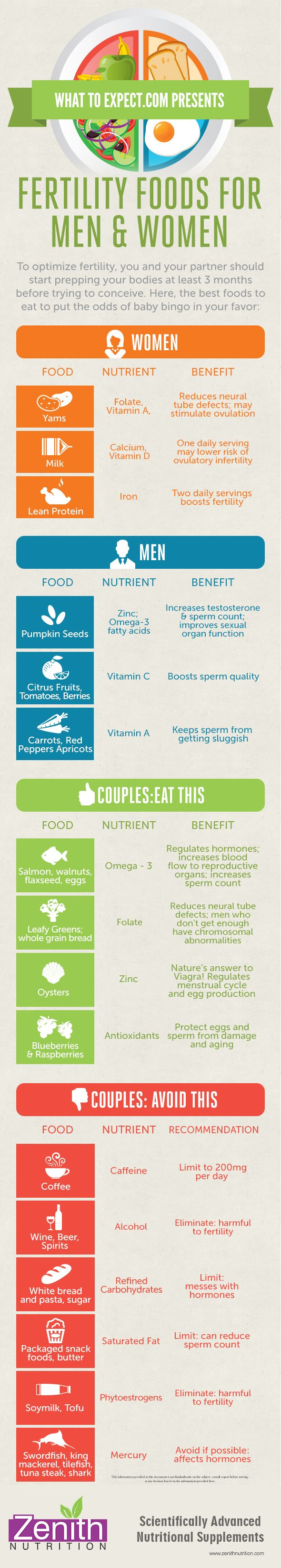 Fertility Food For Men & Women and Couples. Foods to be avoided that effect fertility. Best supplements from Zenith Nutrition. Health Supplements. Nutritional Supplements. Health Infographics