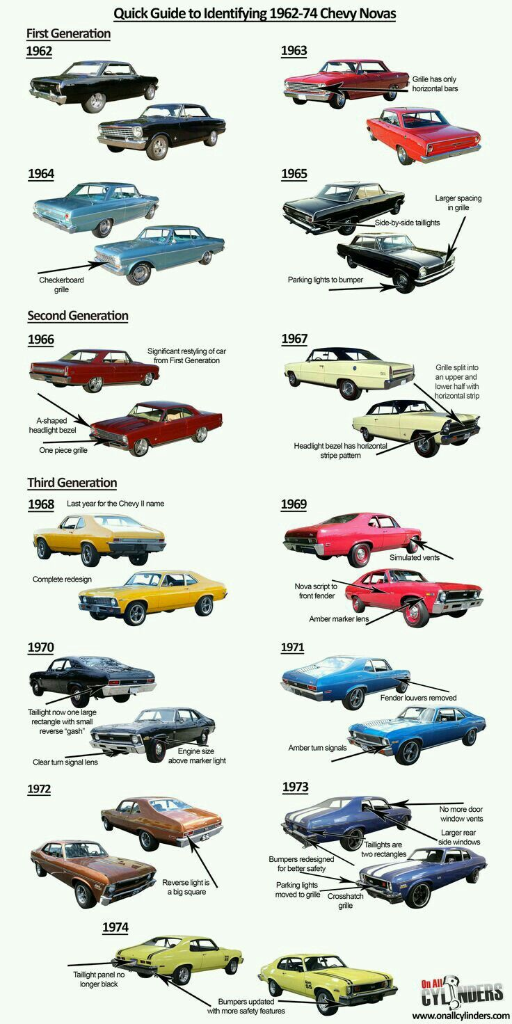 1965 chevy ii nova ss favorite cars american muscle pinterest - The Iconic Chevrolet Model We Re Umbrella Labeling As The Nova Was Technically The Chevy Ii For Its First Seven Years With The Nova Name Included Only On