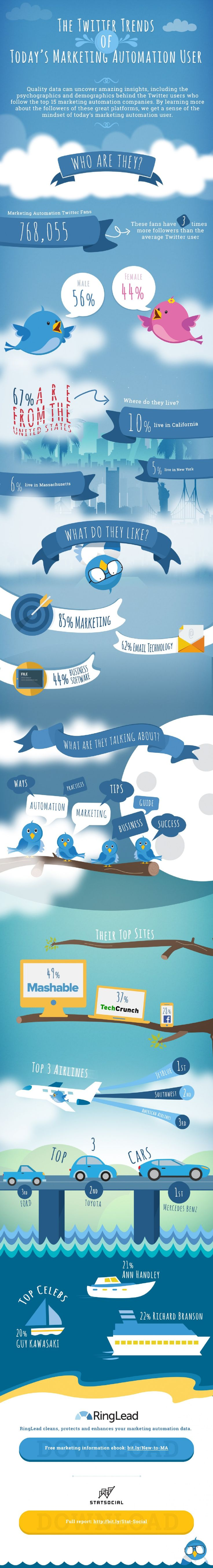 The Twitter Trends of Today's Marketing Automation User #infographic