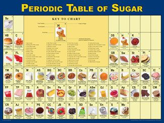 Periodic table of sugar part of a series foodart for Periodic table no 52