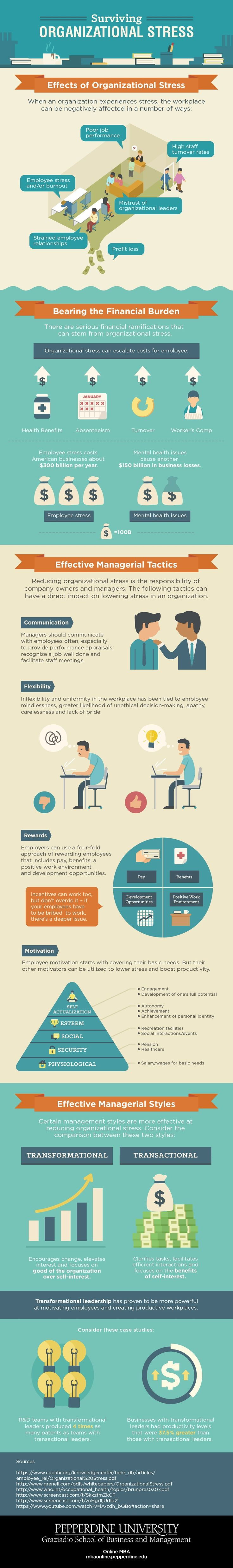 The Scary Cost of a Stressful Work Environment #Infographic