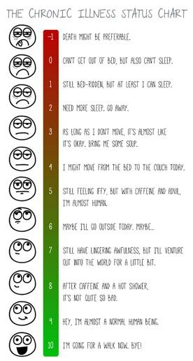Chronic illness Pain scale
