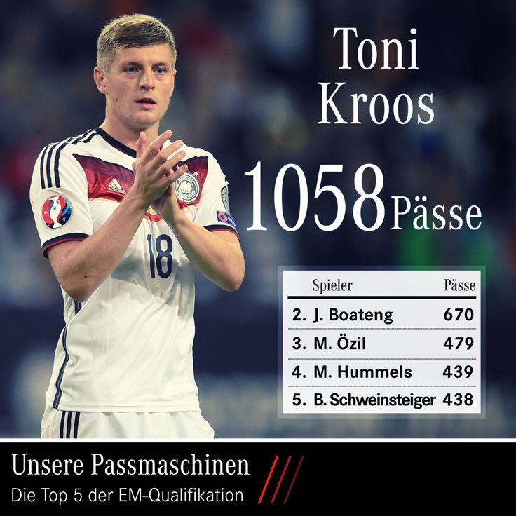 Our bests - Toni Kroos made 1058 passes during the Euro Qualifiers