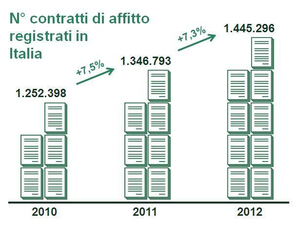 La curva della crescita nel numero di contratti d'affitto: +15% nel biennio 2010-2012. Volete scoprirne le cause? Leggete l'aticolo...