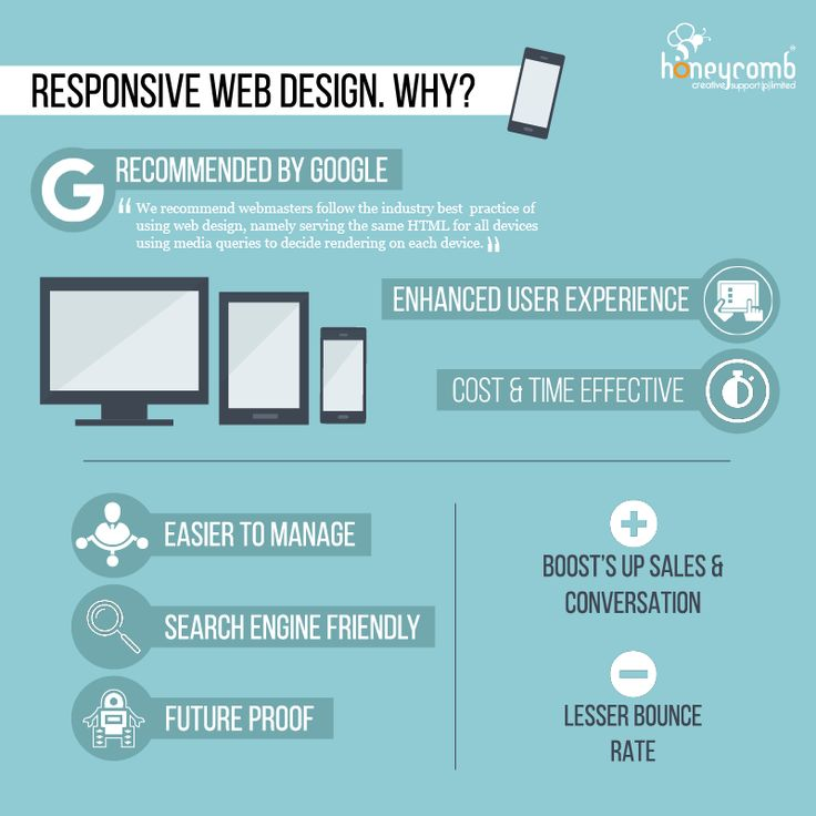 Responsive Webdesign Why?