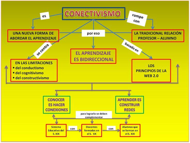 Cuadros comparativos sobre las Teorías del Aprendizaje: Mapas conceptuales y cuadros sinópticos   Cuadro Comparativo